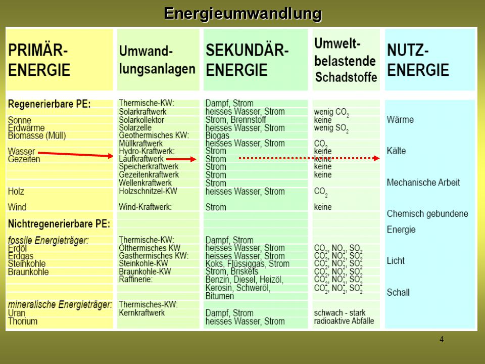 ENERGIE – SCHICKSALSFRAGE? - ppt herunterladen