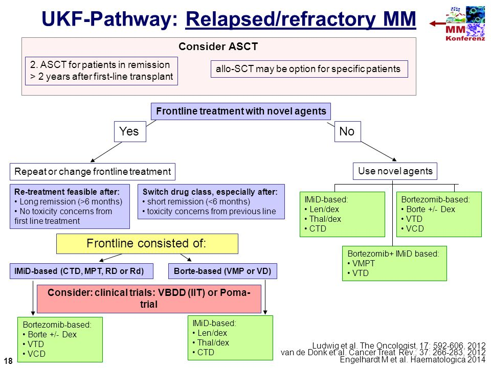 UKF-Pathway: Relapsed/refractory MM