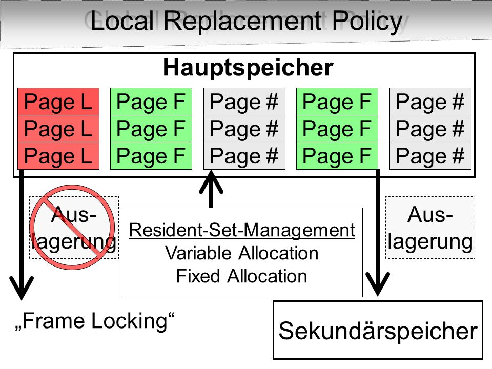 Global Replacement Policy Local Replacement Policy