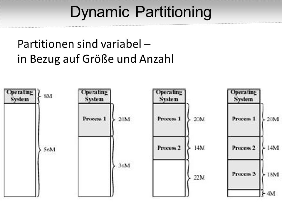 Dynamic Partitioning Partitionen sind variabel –