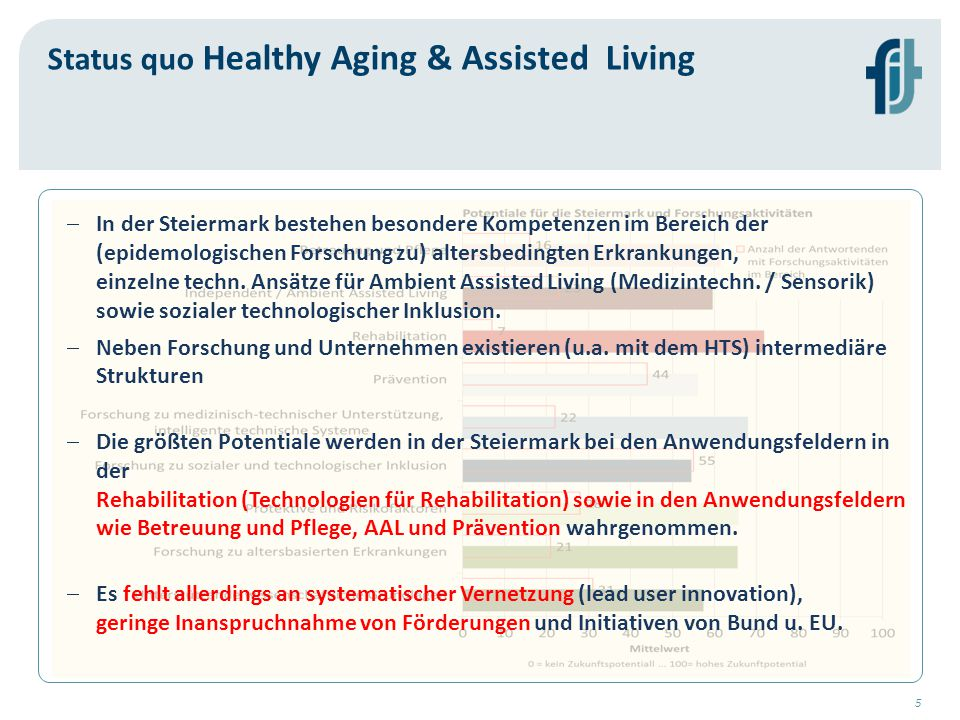 Status quo Healthy Aging & Assisted Living