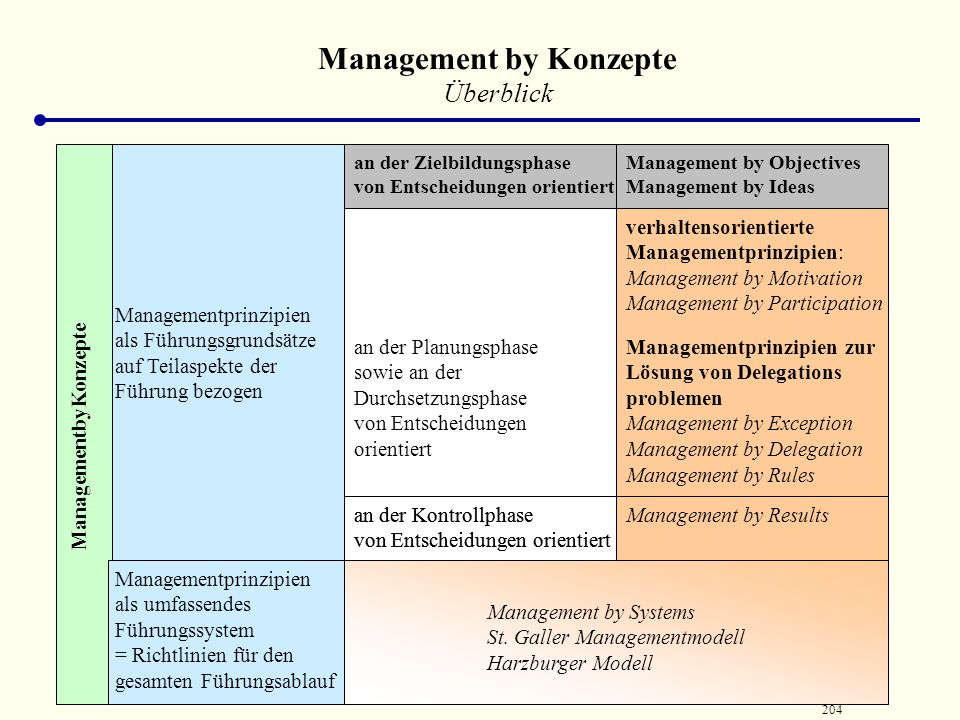 Management by Konzepte