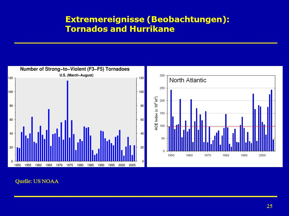 Extremereignisse (Beobachtungen): Tornados and Hurrikane