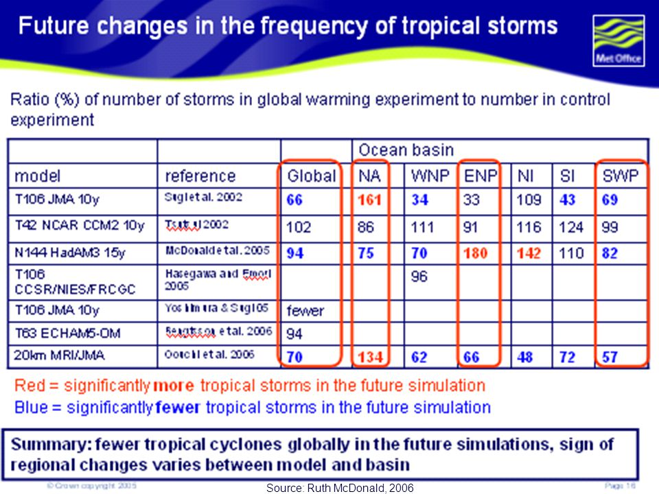 This table summarizes the changes in frequency in tropical storms as simulated by various models.