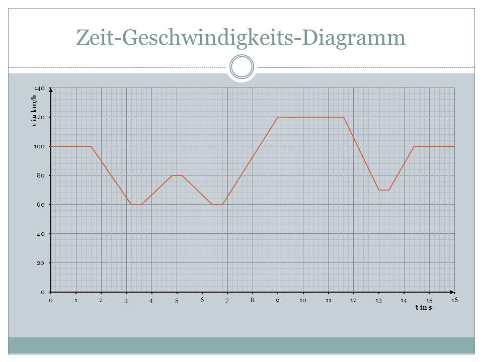 Kann das Zeit-Geschwindigkeits-Diagramm zur Rennstrecke passen ...