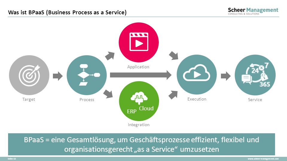 Was ist BPaaS (Business Process as a Service)