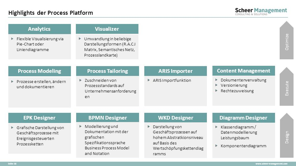 Highlights der Process Platform