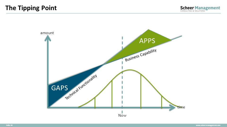 APPS GAPS The Tipping Point amount Business Capability