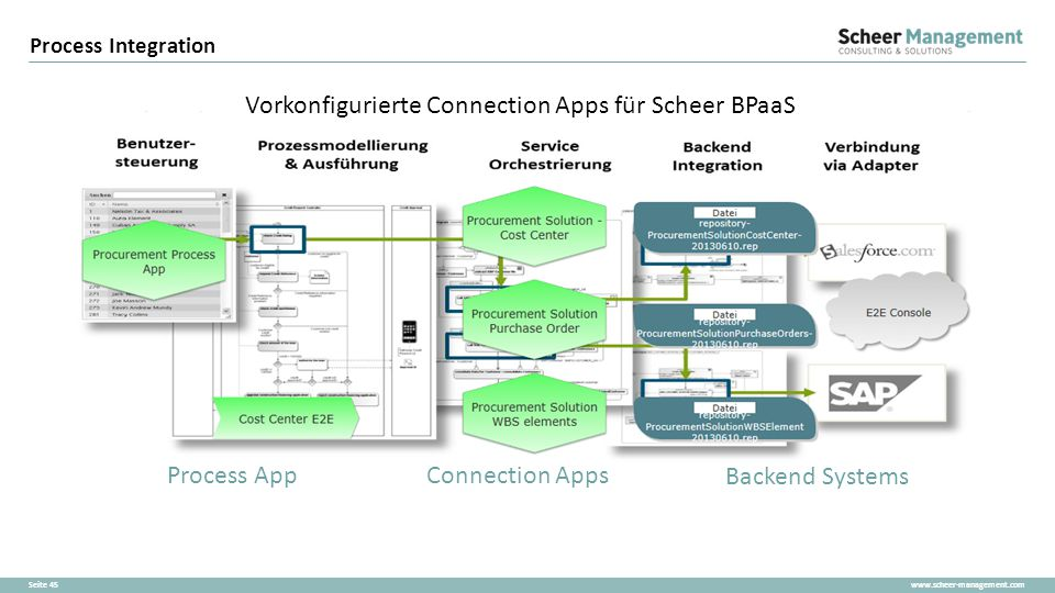 Vorkonfigurierte Connection Apps für Scheer BPaaS