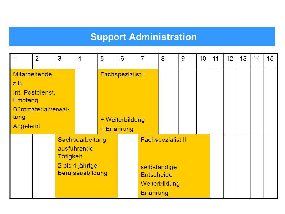 Support Administration