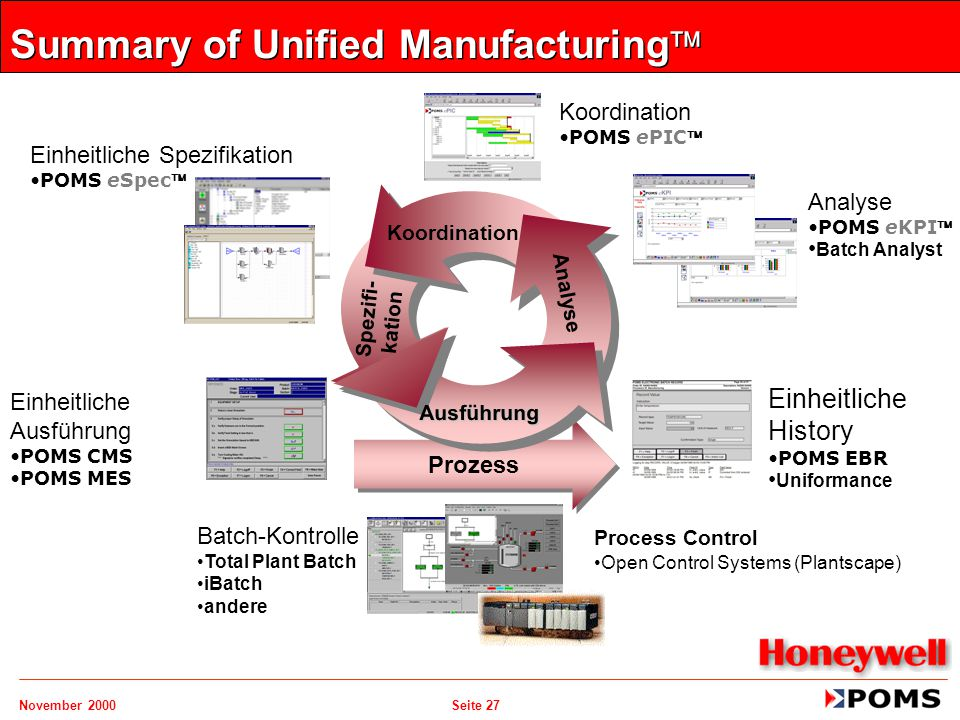 Summary of Unified Manufacturing