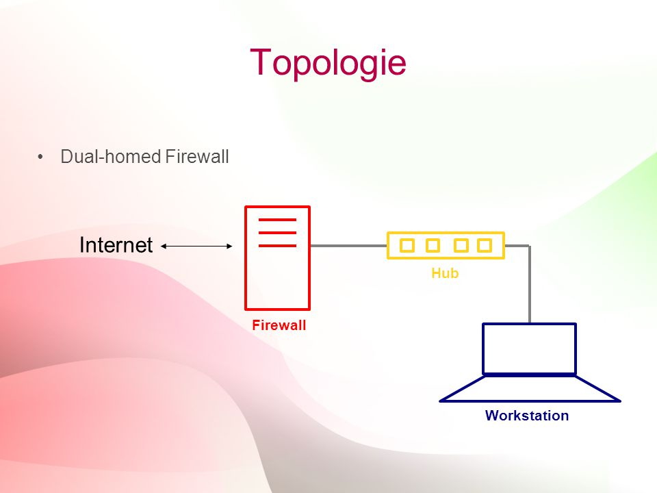 Topologie Dual-homed Firewall Firewall Internet Hub Workstation 17