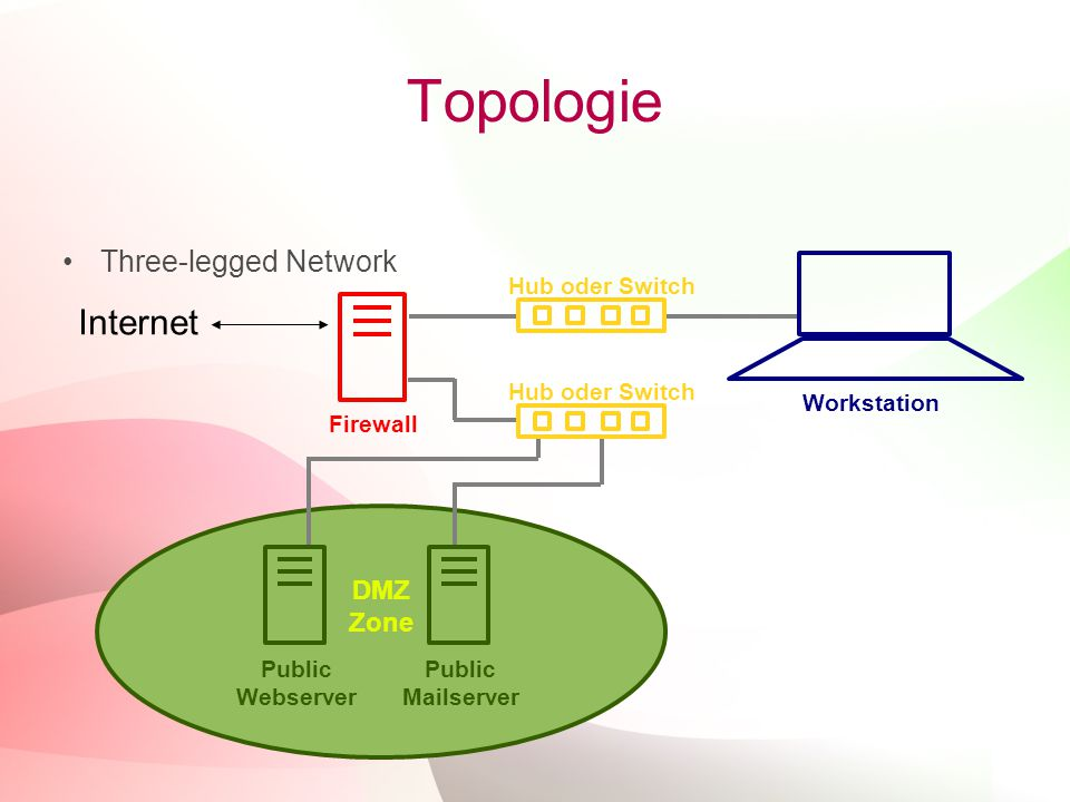Topologie Internet Three-legged Network DMZ Zone Workstation