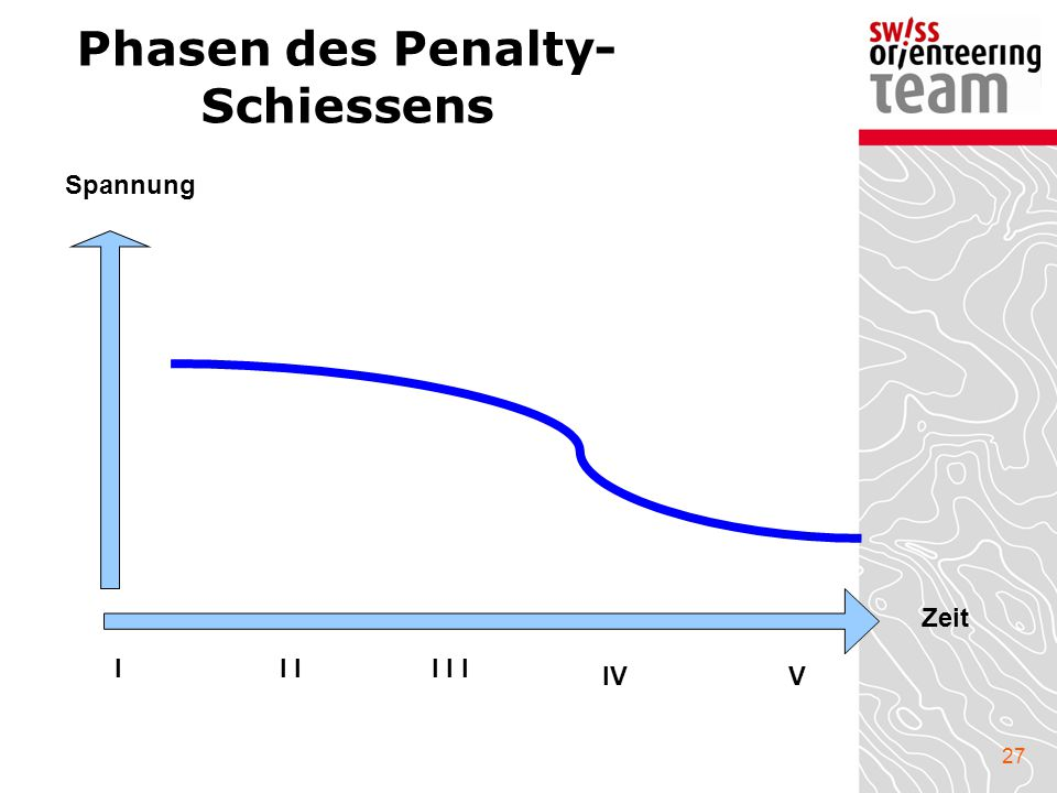 Phasen des Penalty-Schiessens