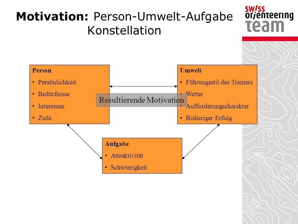 Motivation: Person-Umwelt-Aufgabe Konstellation