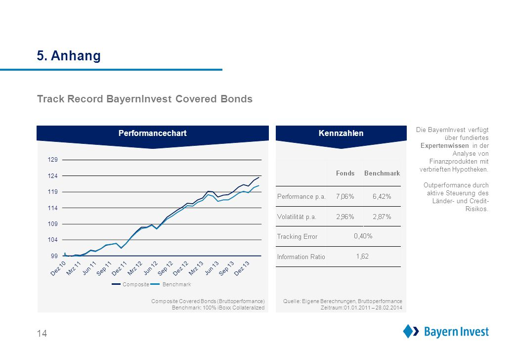 5. Anhang Track Record BayernInvest Financial Barbell Performancechart