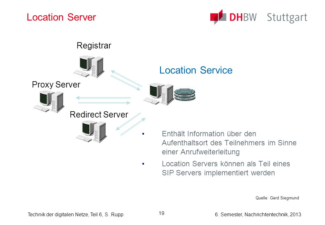 Location Server Location Service Registrar Proxy Server