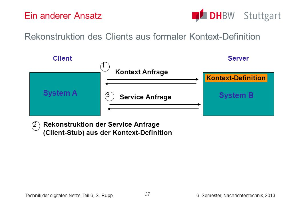 Rekonstruktion des Clients aus formaler Kontext-Definition