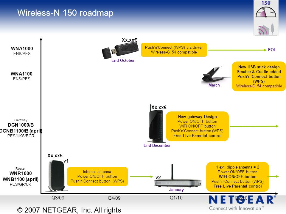 Wireless-N 150 roadmap © 2007 NETGEAR, Inc. All rights reserved.