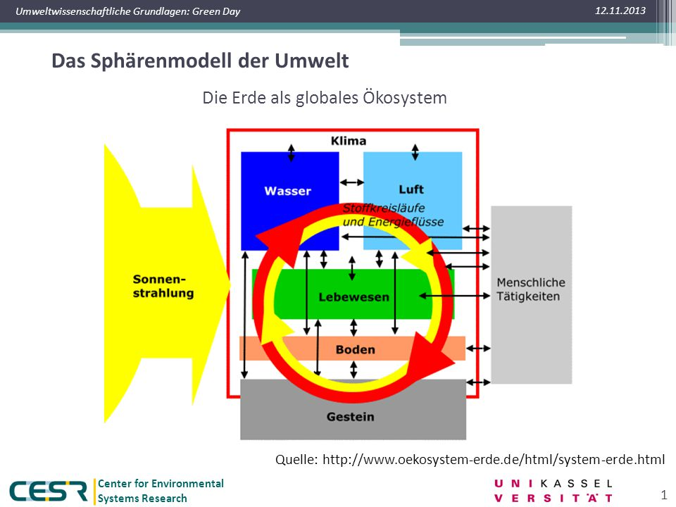 Das Spharenmodell Der Umwelt Ppt Video Online Herunterladen