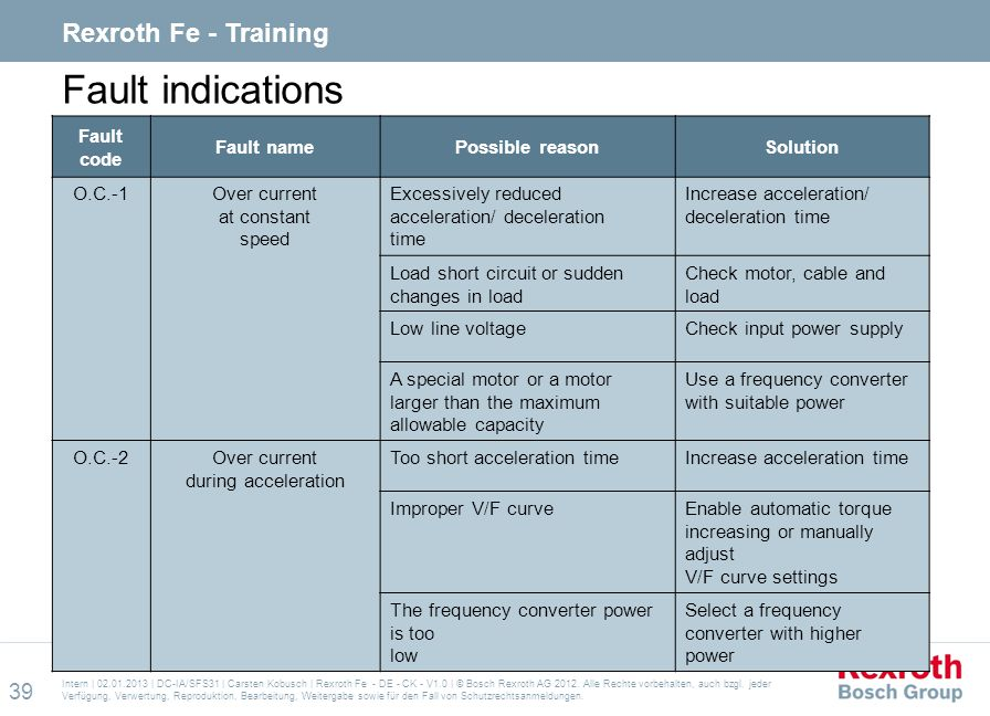 Fault indications Rexroth Fe - Training Fault code Fault name