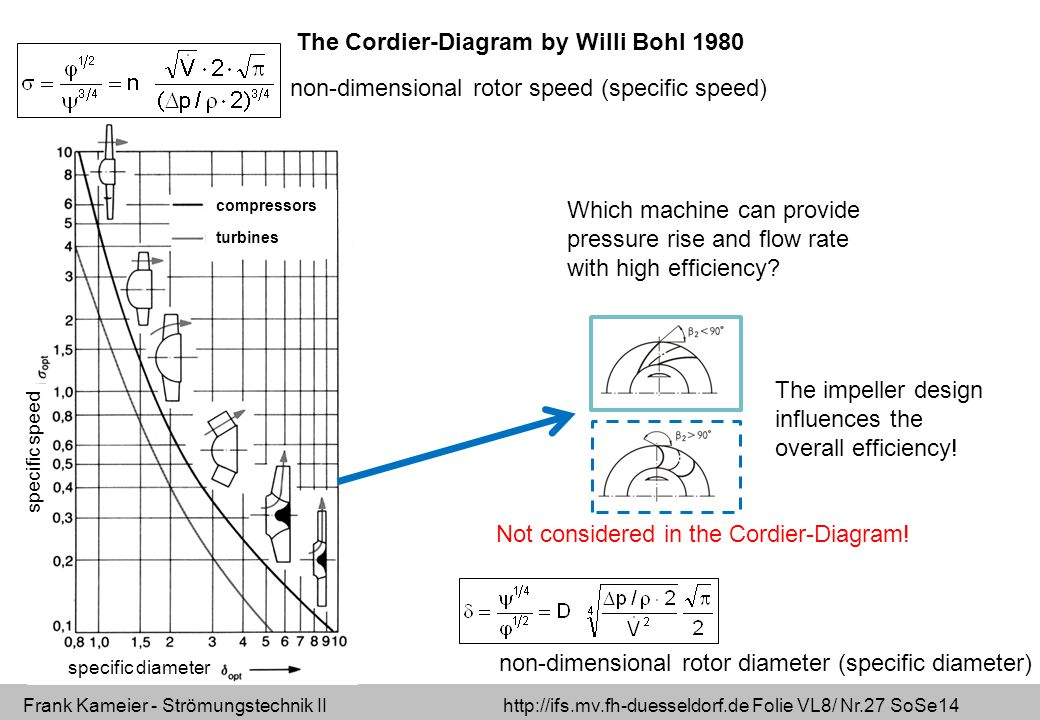 The Cordier-Diagram by Willi Bohl 1980