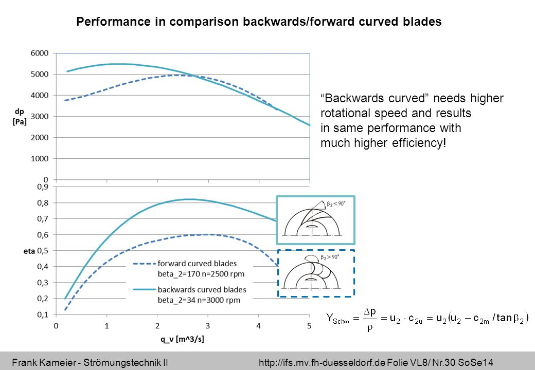 Performance in comparison backwards/forward curved blades