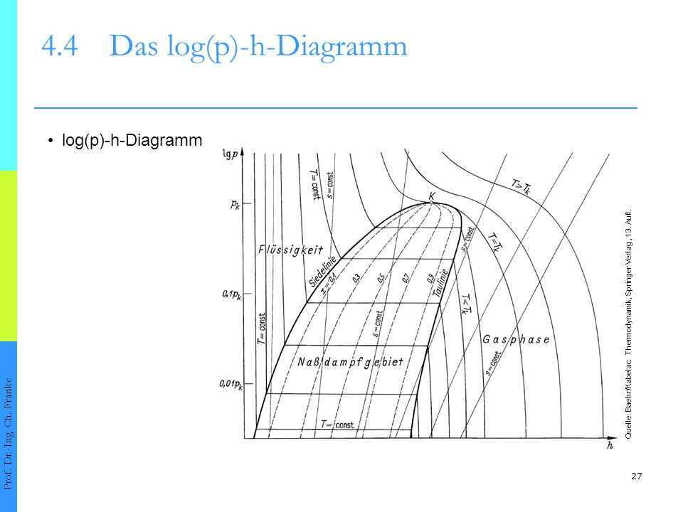 4.4 Das log(p)-h-Diagramm