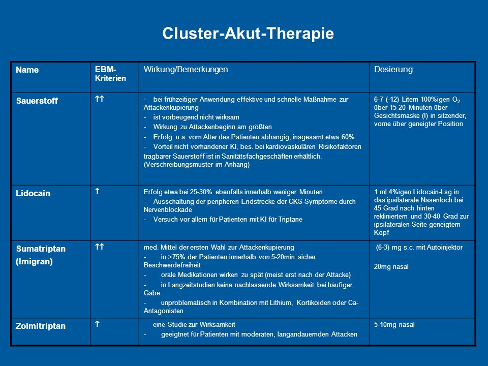 Cluster-Akut-Therapie