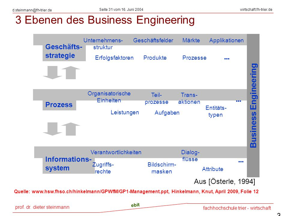 3 Ebenen des Business Engineering