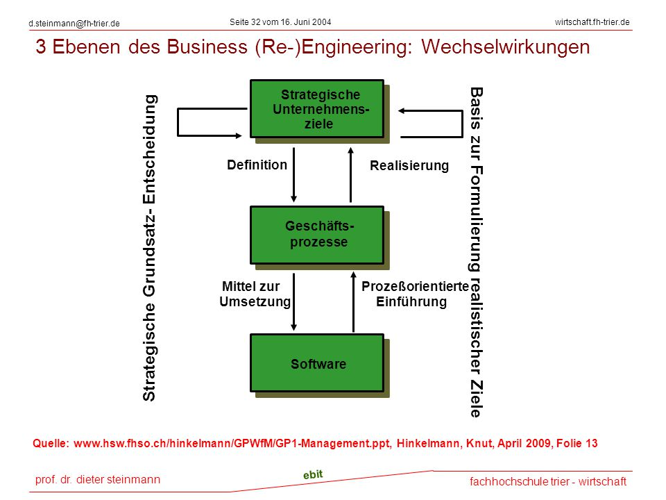 3 Ebenen des Business (Re-)Engineering: Wechselwirkungen