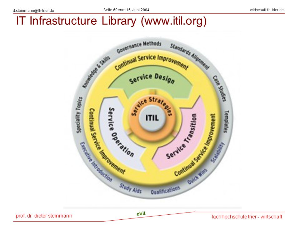 IT Infrastructure Library (www.itil.org)