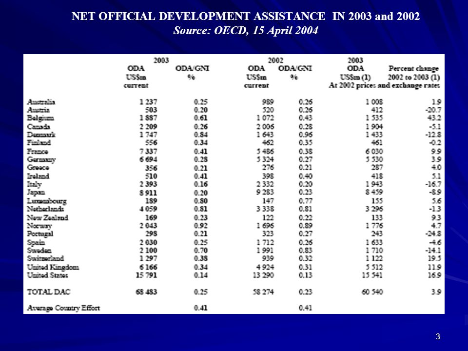 NET OFFICIAL DEVELOPMENT ASSISTANCE IN 2003 and 2002 Source: OECD, 15 April 2004