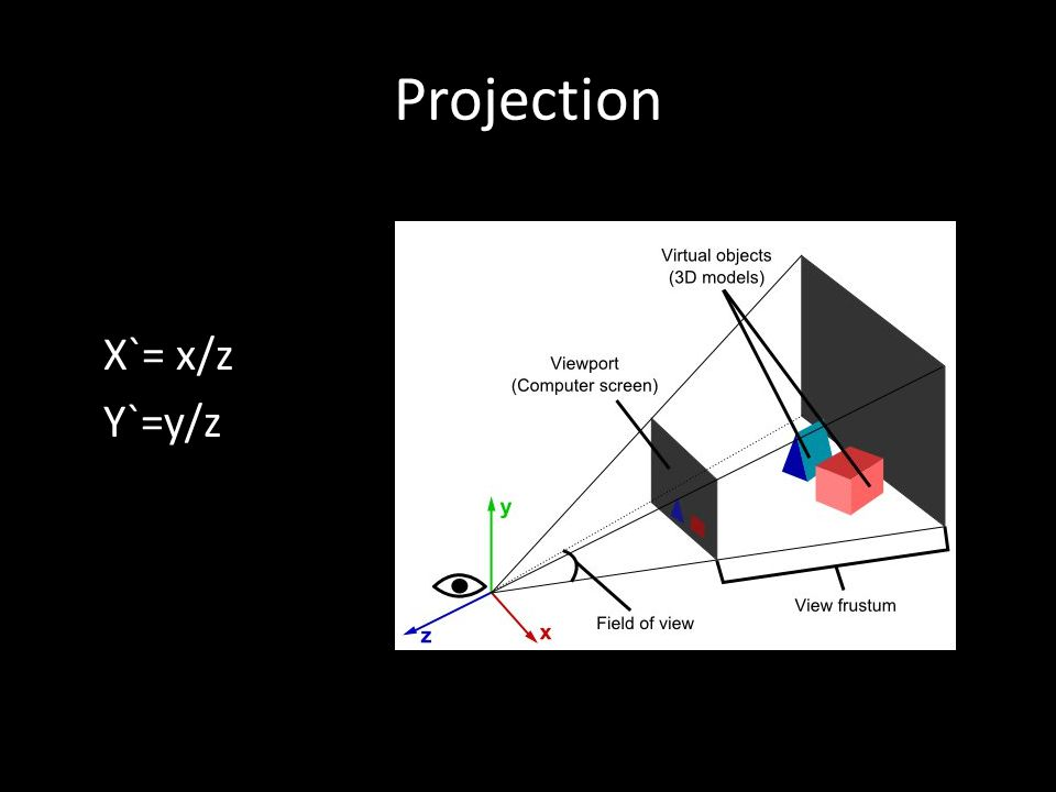 Projection X`= x/z Y`=y/z