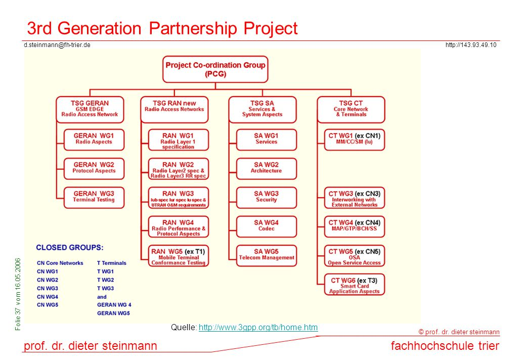 3rd Generation Partnership Project