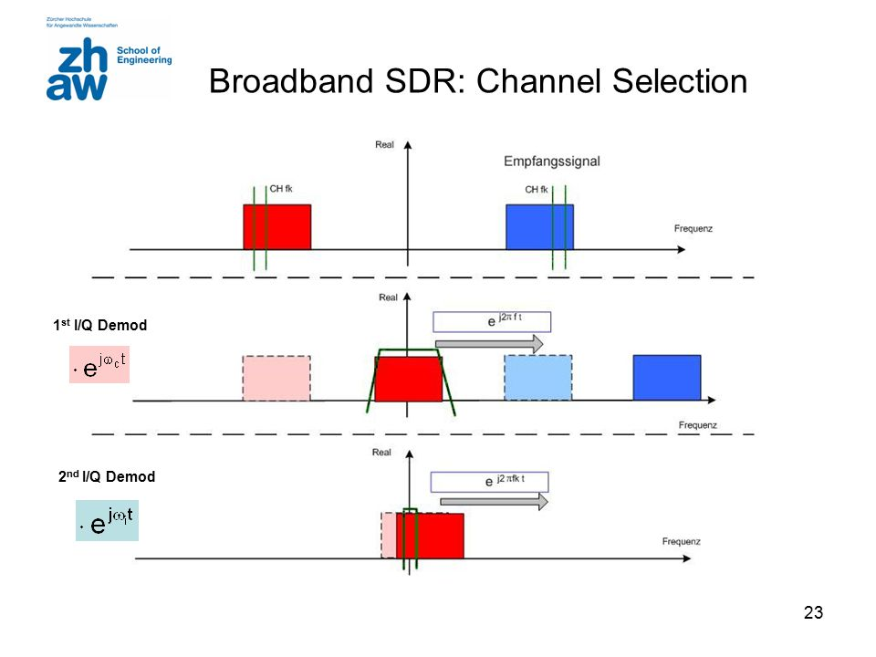 Broadband SDR: Channel Selection