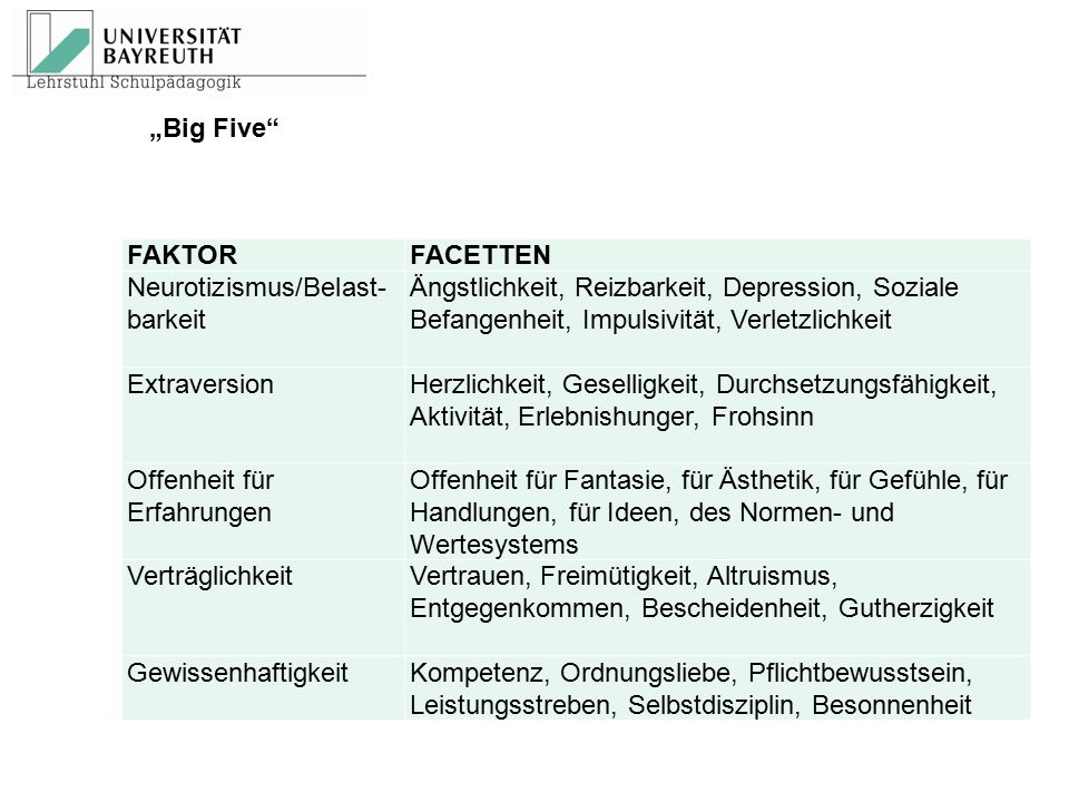 """Big Five FAKTOR. FACETTEN. Neurotizismus/Belast-barkeit"