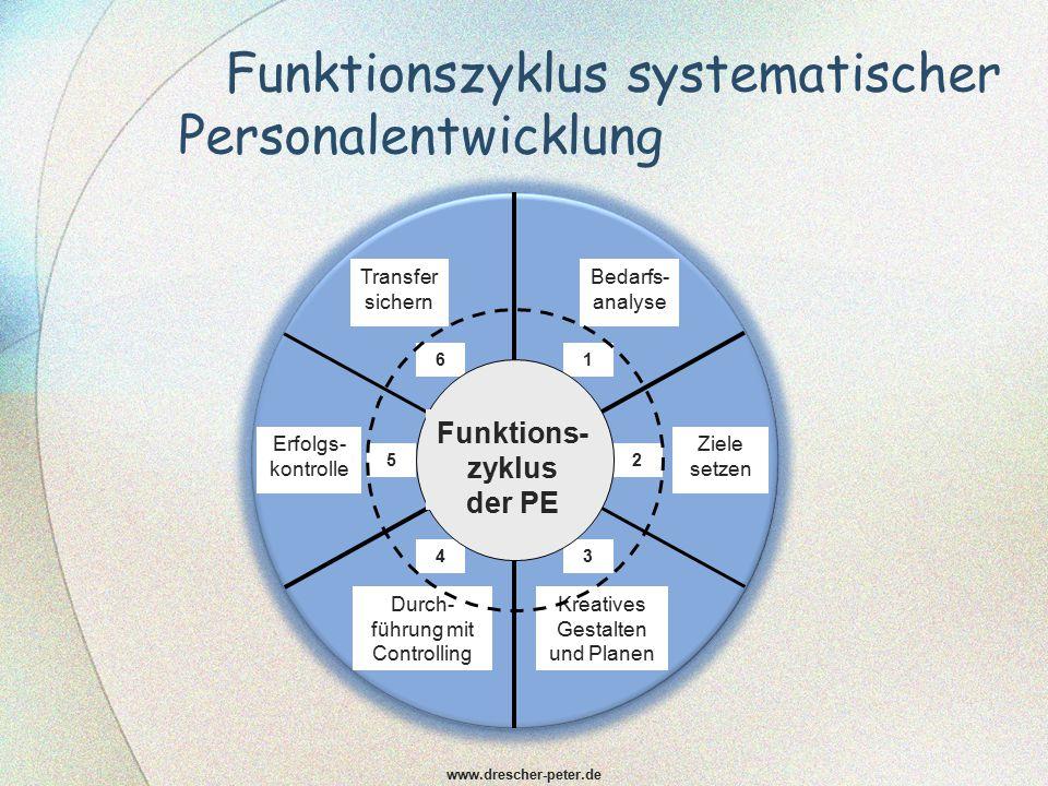 funktionszyklus systematischer personalentwicklung - Personalentwicklungskonzept Beispiel