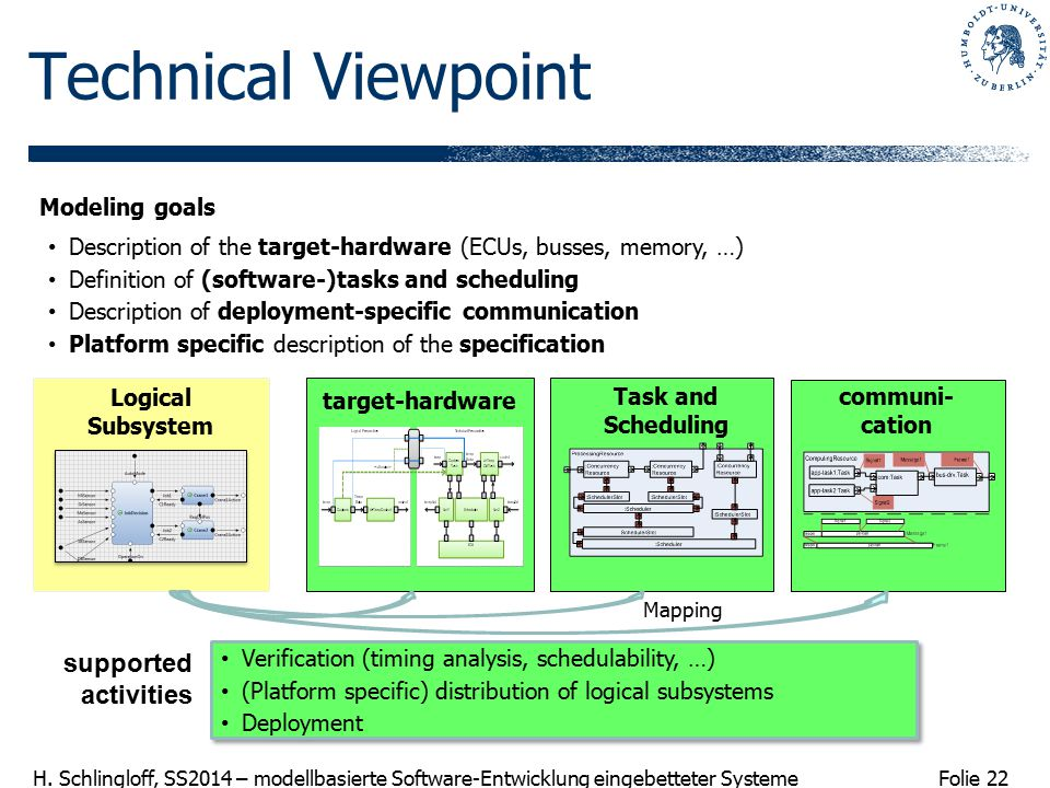 Technical Viewpoint supported activities Modeling goals