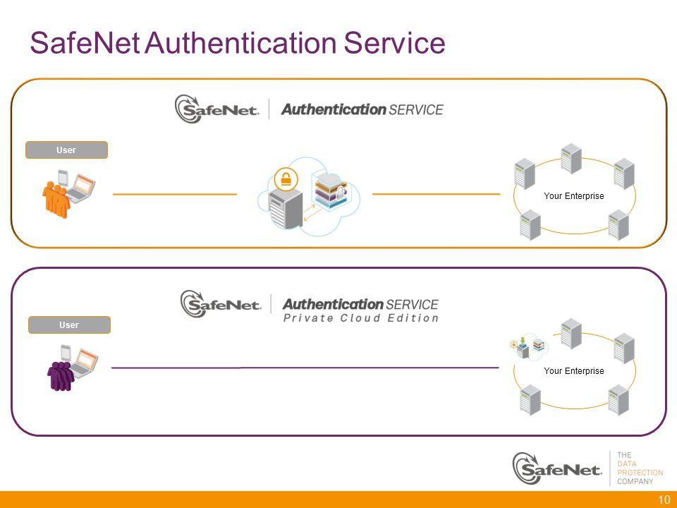 SafeNet Authentication Service - ppt video online herunterladen