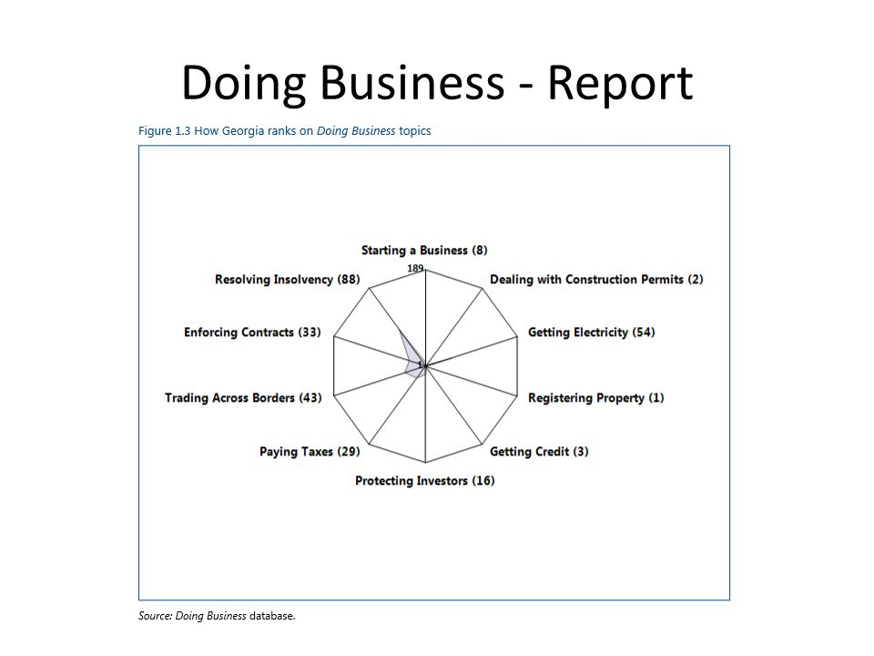 Doing Business - Report