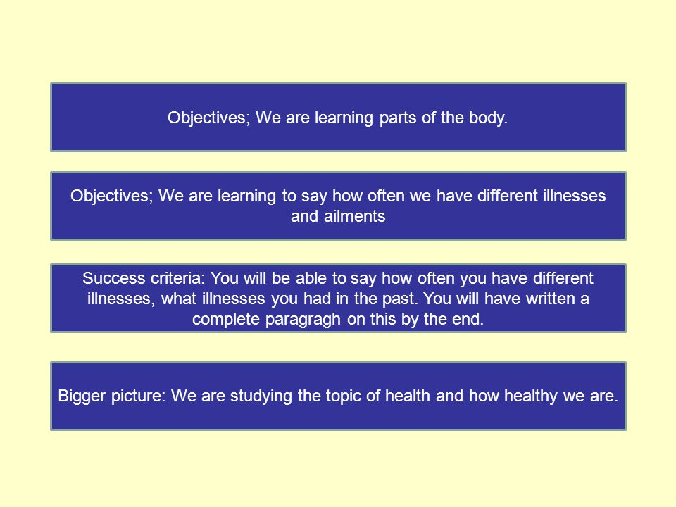 Objectives; We are learning parts of the body.