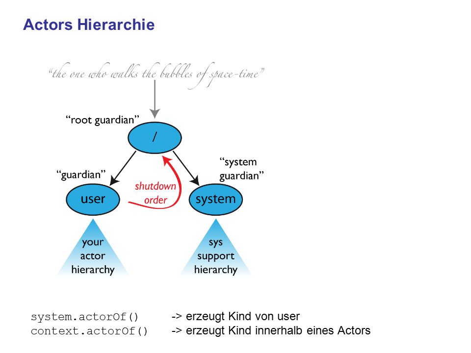 Actors Hierarchie system.actorOf() -> erzeugt Kind von user