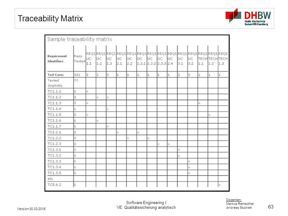 Traceability Matrix Software Engineering I