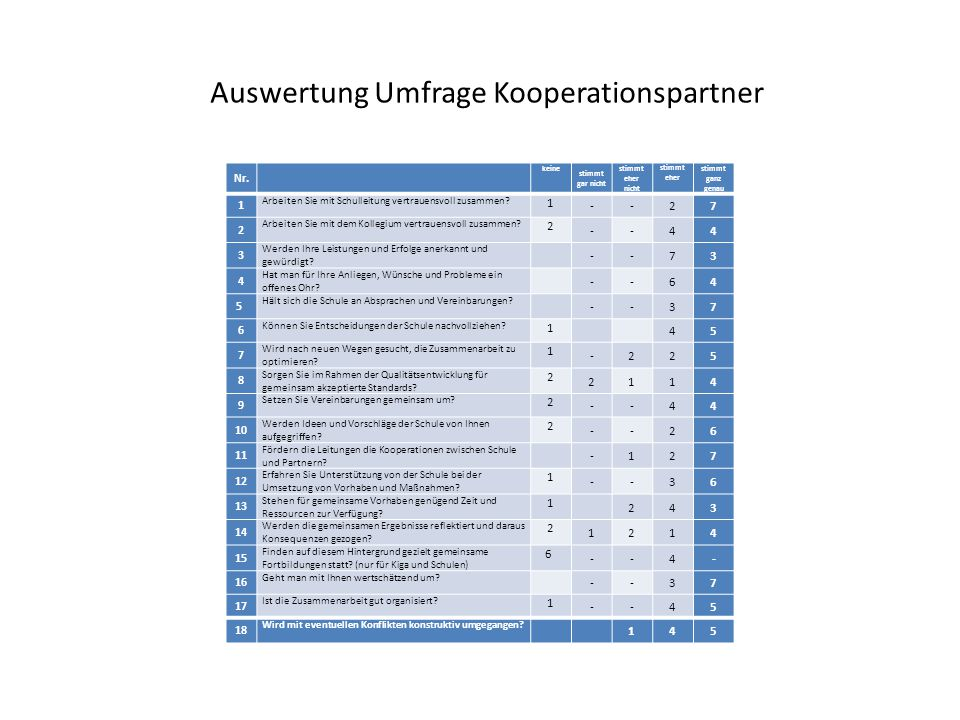 Auswertung Umfrage Kooperationspartner