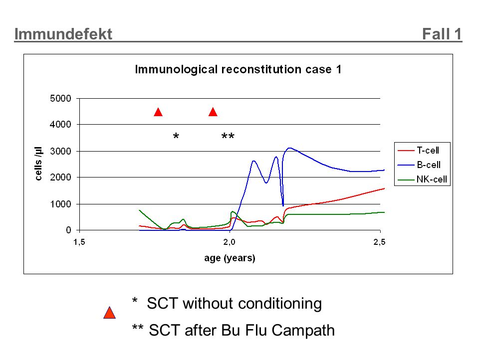* ** Immundefekt Fall 1 * SCT without conditioning