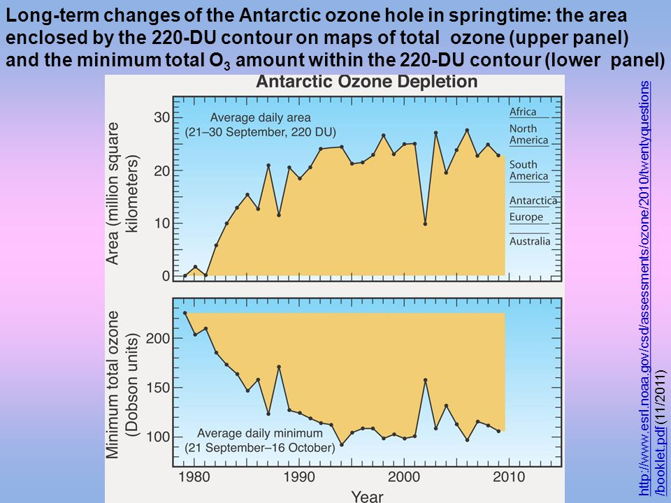 Long-term changes of the Antarctic ozone hole in springtime: the area