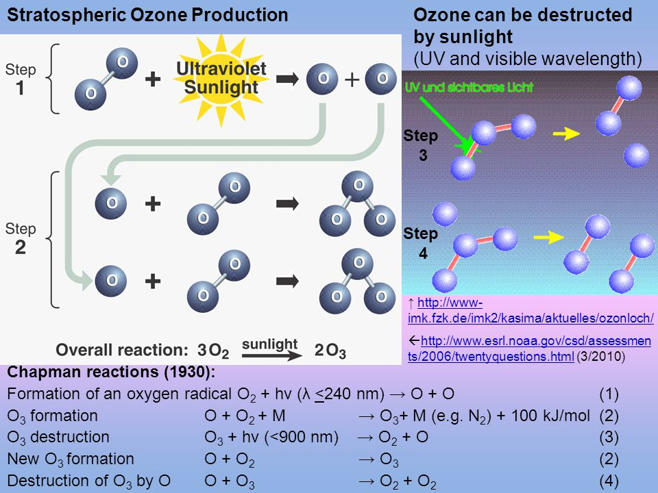 Stratospheric Ozone Production Ozone can be destructed by sunlight