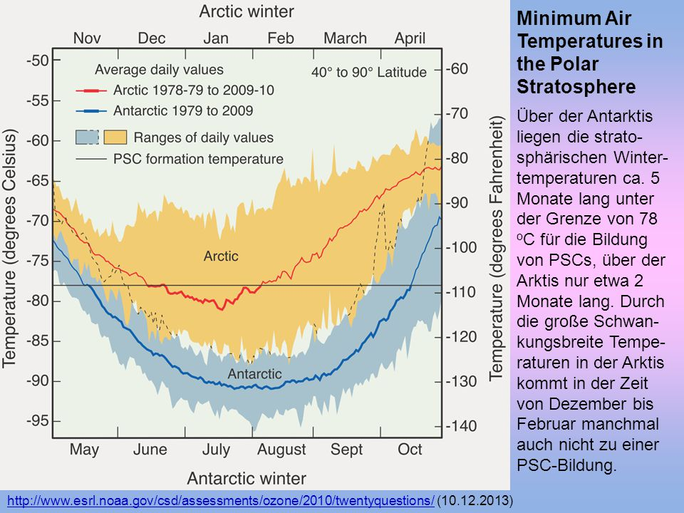 Minimum Air Temperatures in the Polar Stratosphere