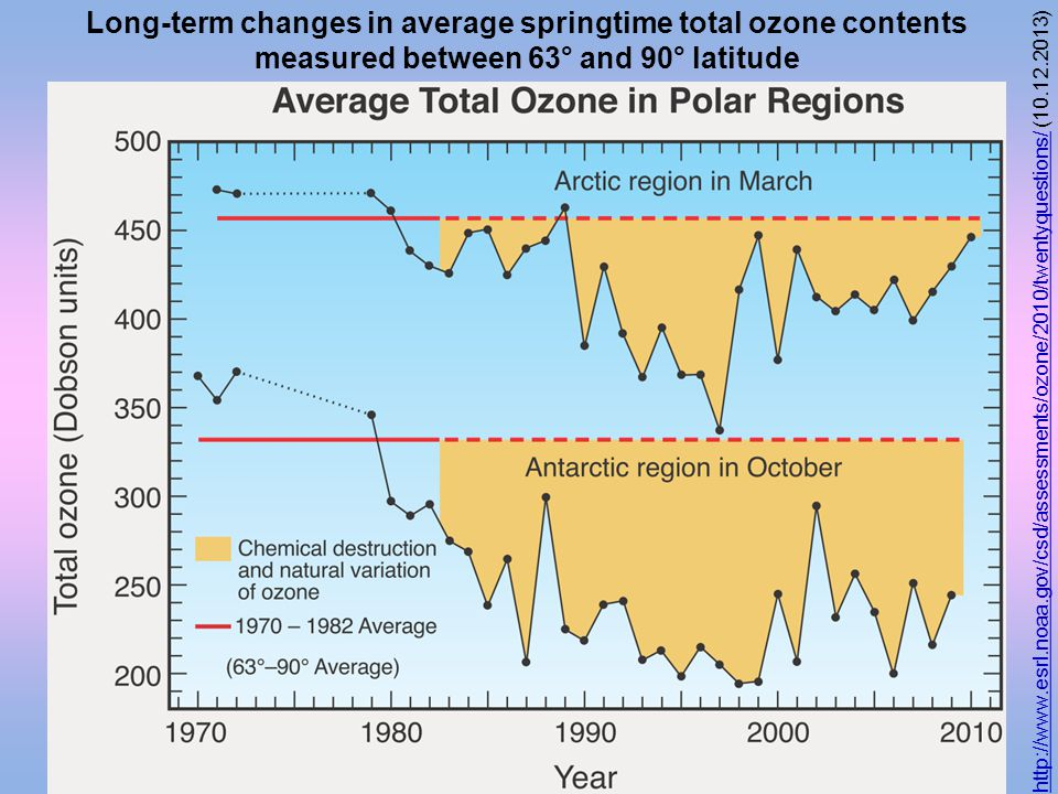 Long-term changes in average springtime total ozone contents measured between 63° and 90° latitude